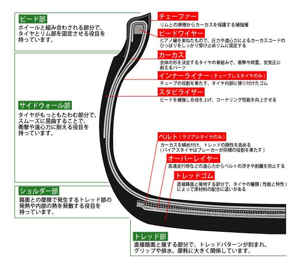 タイヤは修理出来る場合と出来ない場合がある