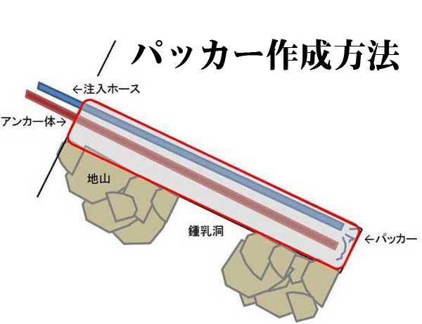グラウンドアンカー工パッカーの作り方(その6)