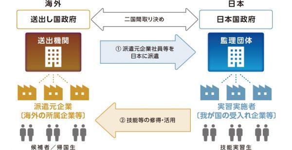 外国人技能実習制度