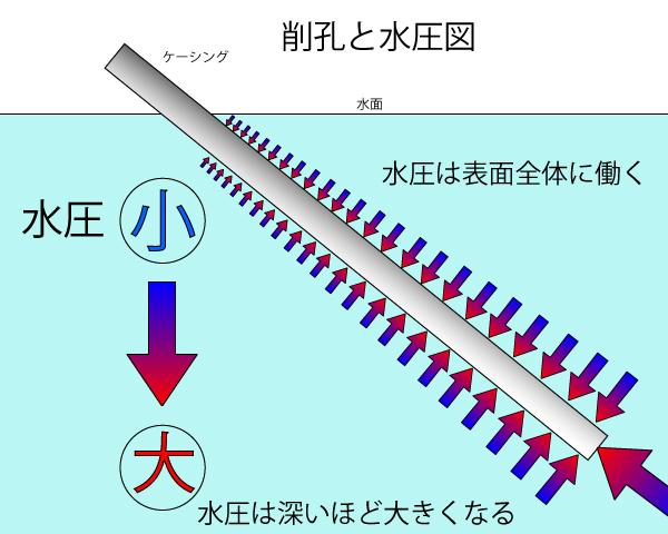 グラウンドアンカー工における地下水圧による砂の吹き上げ対策(その2)